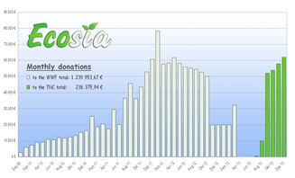 This graph shows the Ecosia's monthly payments to the WWF and to the TNC.