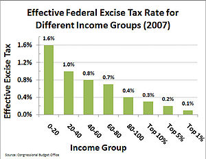 Excise tax in the United States - Image: Effective Federal Excise Tax Rate by Income Group (2007)