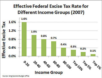 Excise tax in the United States - The effective federal excise tax rate for different household income groups (2007). The effective tax rate equals total federal excise taxes paid during the year divided by total comprehensive income, including estimated values of Medicare and health benefits, food stamps, employment taxes on employers, imputed corporate income tax, and other non-taxable items. Excise taxes are 0.7% of all federal taxes collected.