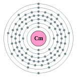 Electron shells of curium (2, 8, 18, 32, 25, 9, 2)