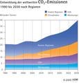 Entwicklung CO2 EU02.png