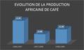 Evolution de la production africaine de café.png