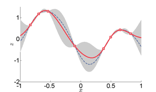 Kriging method of interpolation