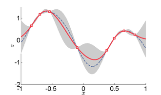 Kriging - Example of one-dimensional data interpolation by kriging, with confidence intervals. Squares indicate the location of the data. The kriging interpolation, shown in red, runs along the means of the normally distributed confidence intervals shown in gray.  The dashed curve shows a spline that is smooth, but departs significantly from the expected intermediate values given by those means.