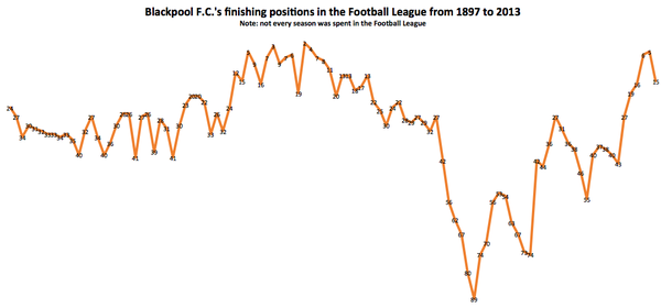 List of blackpool f c seasons for Football league positions