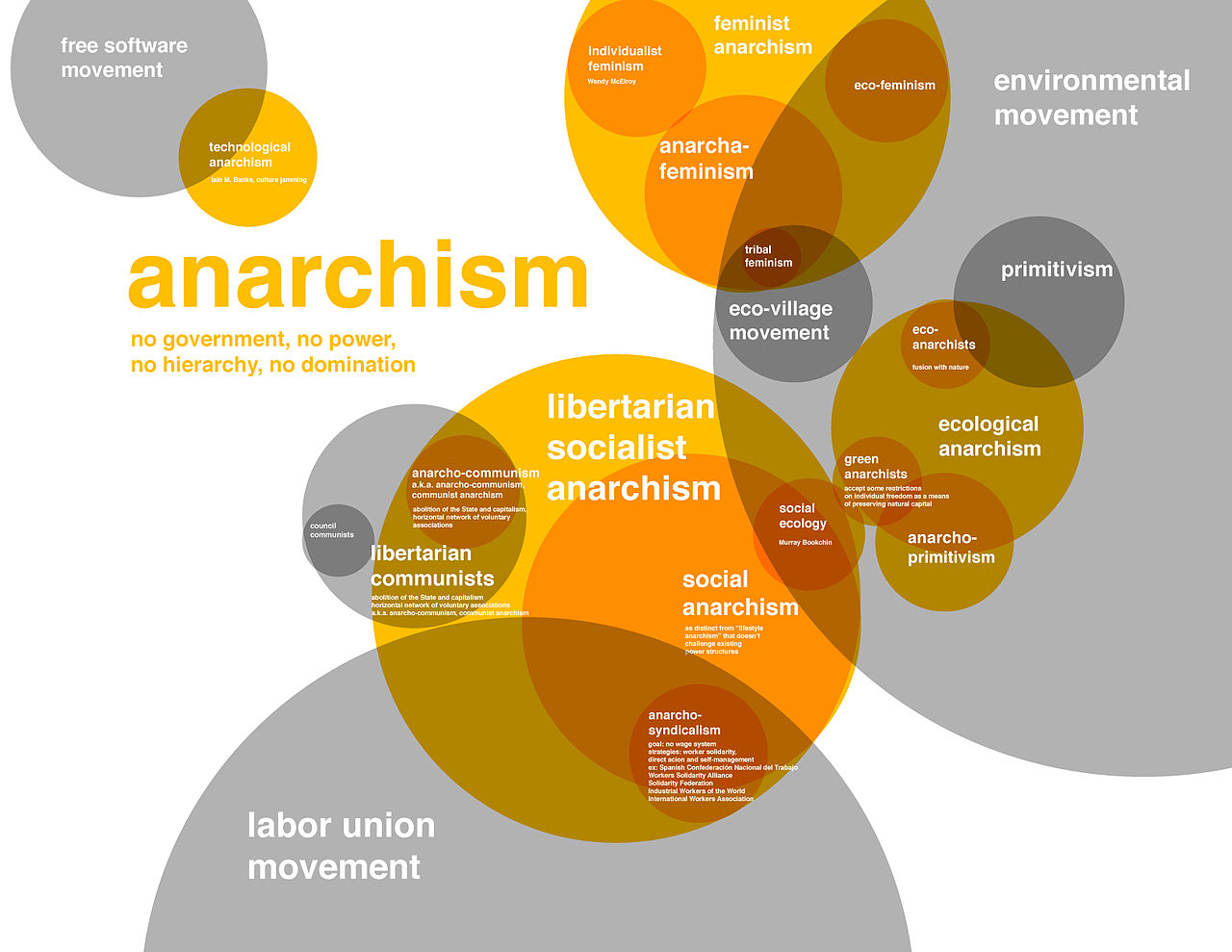 Why Do We Use Venn Diagrams: Flavors of anarchism.jpg - Wikimedia Commons,Chart