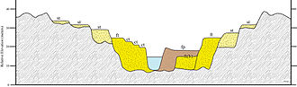 Fluvial terrace - Hypothetical valley cross-section illustrating a complex sequence of aggradational (fill) and degradational (cut and strath) terraces. Note ct = cut terrace, ft = fill terrace, ft(b) = buried fill terrace, fp = active floodplain, and st = strath terrace.
