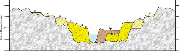 Hypothetical valley cross-section illustrating a complex sequence of aggradational (fill) and degradational (cut and strath) terraces. Note ct = cut terrace, ft = fill terrace, ft(b) = buried fill terrace, fp = active floodplain, and st = strath terrace. Image and caption courtesy Wikipedia.