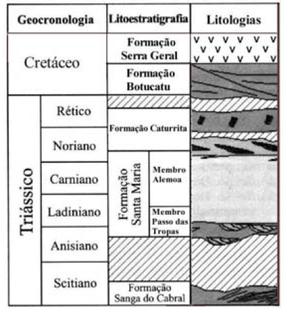Santa Maria Formation - Santa Maria Formation. Source: UFSM