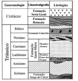 Santa Maria Formation formation