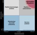 Geschäftsmodell-Technologie-Portfolio.png