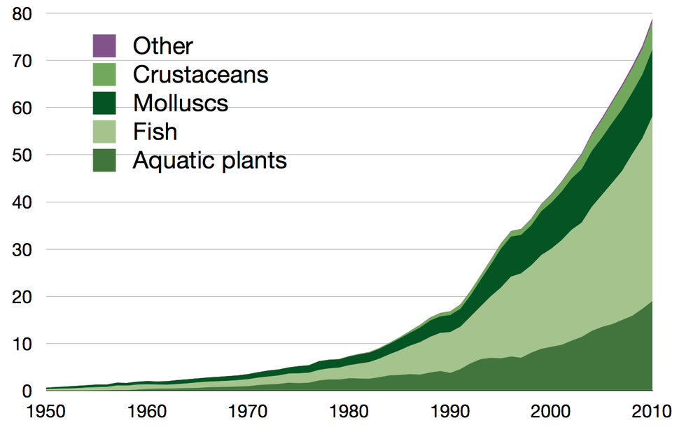Global aquaculture production