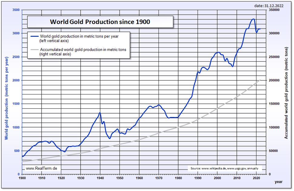 Gold world production