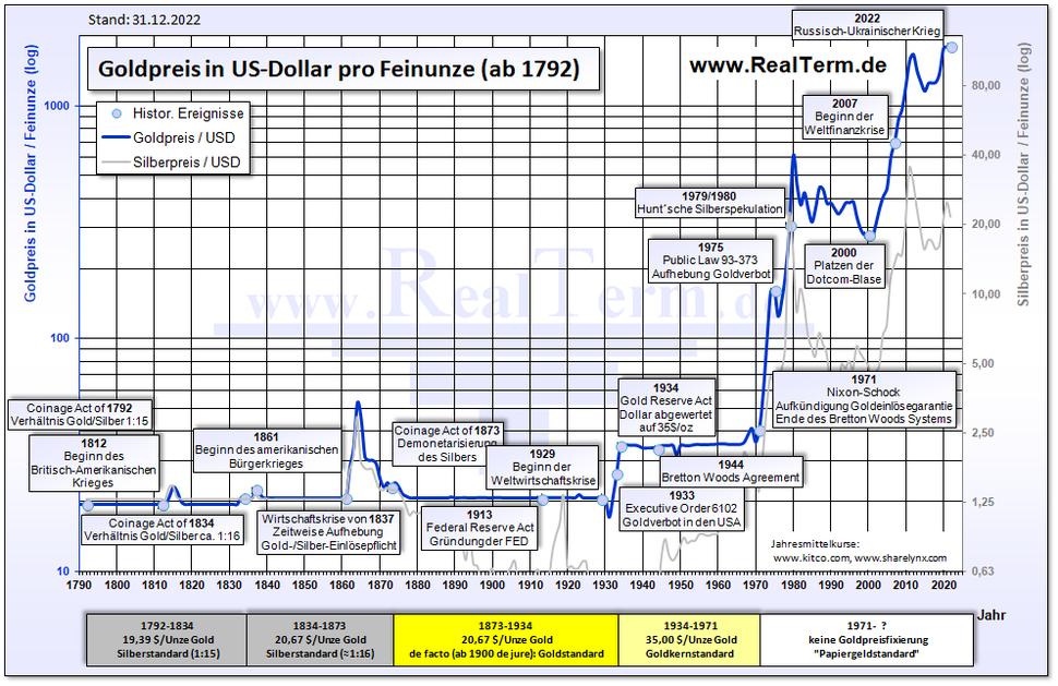 Goldpreis in Dollar ab 1810