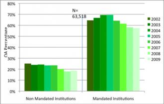 Open-access mandate - Mandates triple self-archiving rates