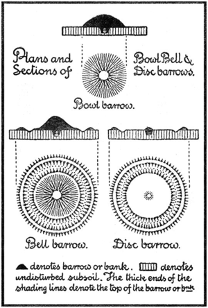 Round barrow - Schematic plans and sections of various types of round barrow