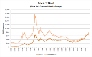 Price of gold since 1968 (actual and inflation-adjusted)