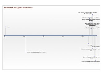 Cognitive neuroscience - Image: Historycognitiveneur oscience