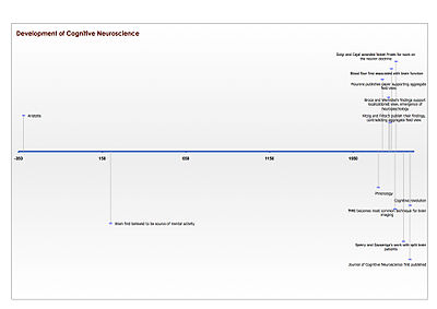 Timeline of development of field of cognitive neuroscience
