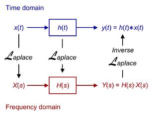 Descrizione di un sistema LTI nel dominio del tempo (in blu) e nel dominio delle frequenze (in rosso). La trasformata di Laplace consente di scrivere la convoluzione tra l'ingresso e la risposta impulsiva come un prodotto, nel dominio delle frequenze, delle rispettive trasformate.