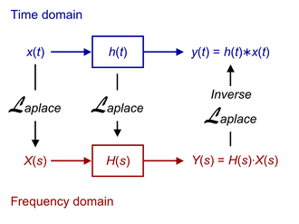 Linear time-invariant system - Relationship between the time domain and the frequency domain