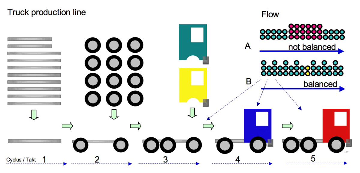 what is assembly line balancing
