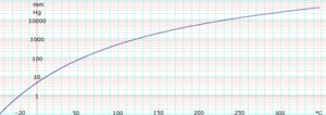 Pyridine (data page) - Image: Log Pyridine Vapor Pressure