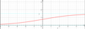Logistisk graf med to vandrette asymptoter.png