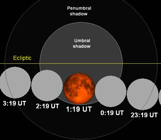 Lunar eclipse chart close-03nov09