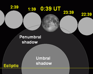 August 2009 lunar eclipse - Image: Lunar eclipse chart close 2009aug 06