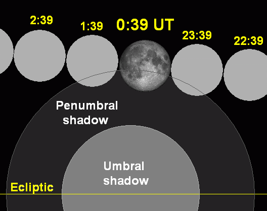 Lunar eclipse chart close-2009aug06