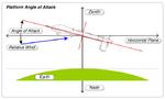 MISB ST 0601.8 - Platform Angle of Attack.png