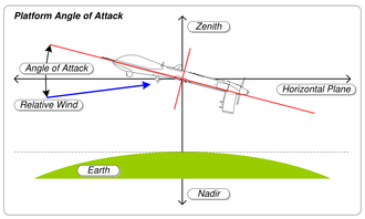 Angle of attack - Platform angle of attack
