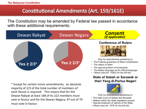 What are the contents of the Federal Constitution of Malaysia?