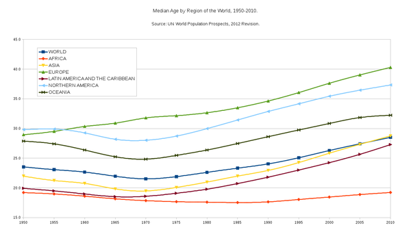Median Age by Region - 1950-2010.png