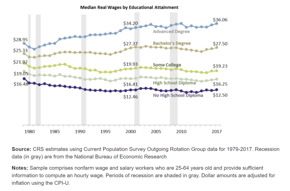 Median Real Wages by Educational Attainment