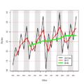 Movingaverages seasonality cycle 001.png
