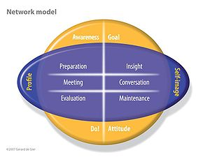 Networking Model by GD De Gier