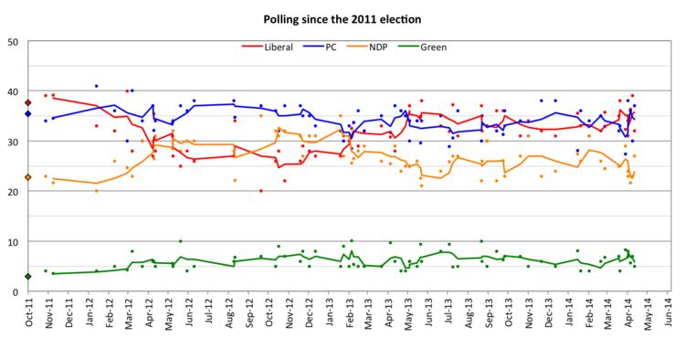 2014 Ontario general election - Wikipedia