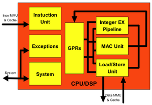 OpenRISC 1200 - Block diagram of the OR1200 CPU/DSP