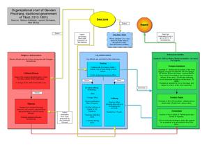 Kashag - Organizational chart of Ganden Phodrang