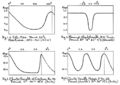 PSM V69 D183 Velocity and light curves of variable stars.png
