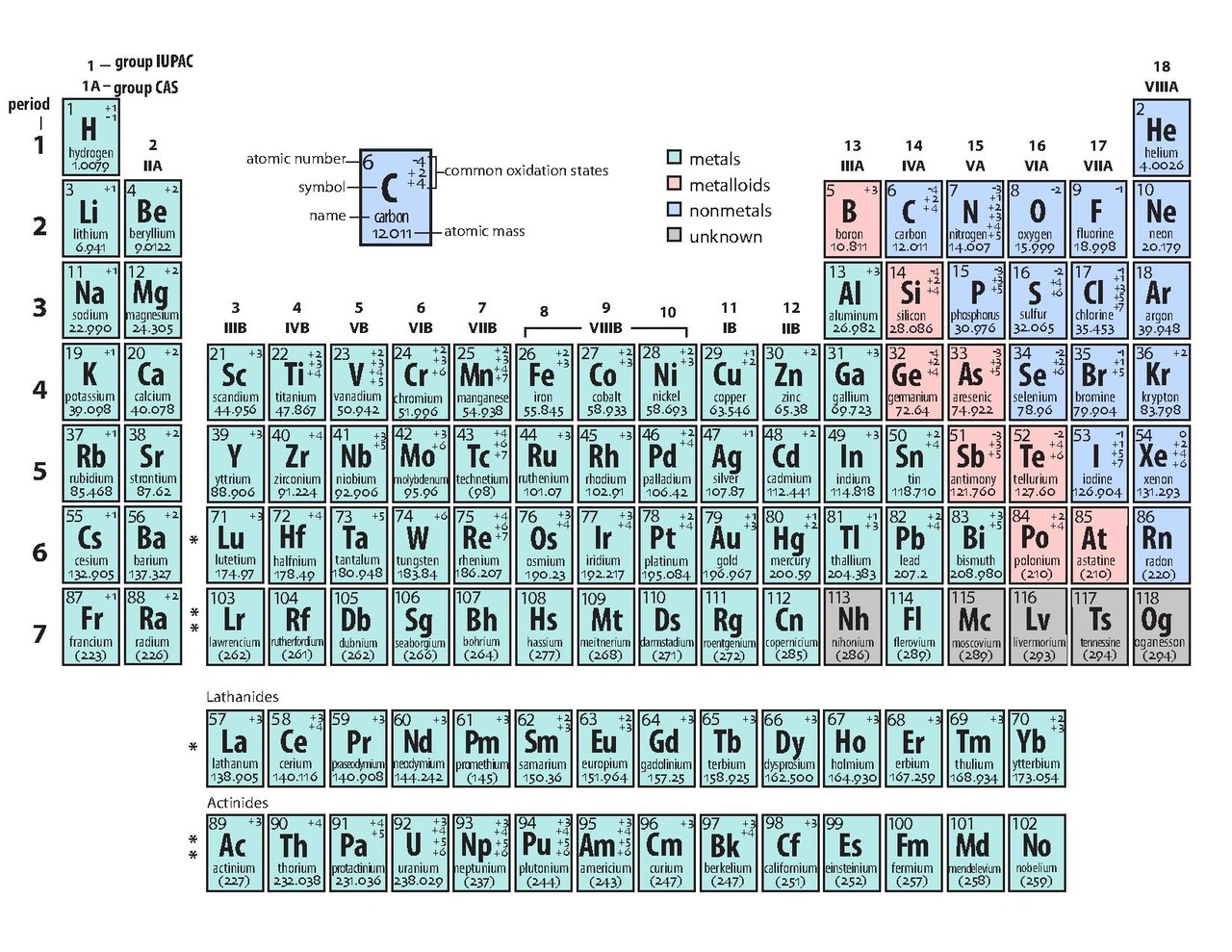 File:Periodic table.pdf - Wikimedia Commons