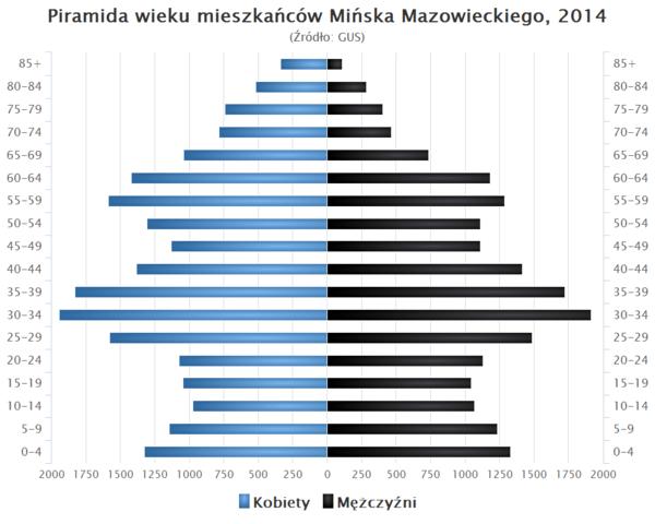 Piramida wieku Minsk Mazowiecki.png