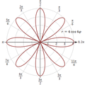 Polar Graph of Rose.png