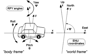 Axes conventions - RPY angles of cars and other land vehicles