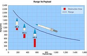 Shaurya (missile) - Range Vs Payload for Shaurya Missile.