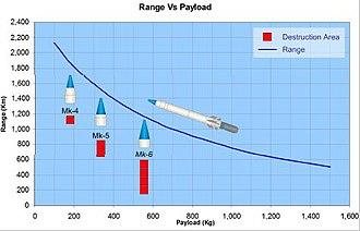 K Missile family - Range Vs Payload for Shaurya Missile.