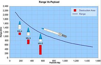 k 15 sagarika missile  340px Range Vs Payload