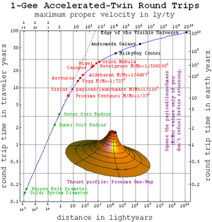 Space travel using constant acceleration - Image: Roundtriptimes